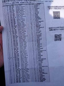 京大-近大戦での京大のメンバー表